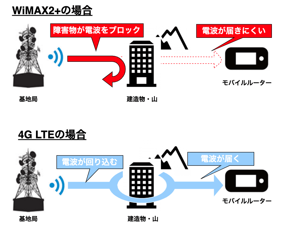 WiMAX2+と4G LTEの違い