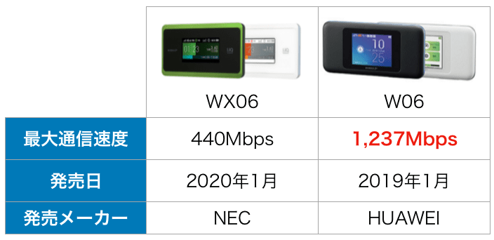 WiMAX WX06とW06比較