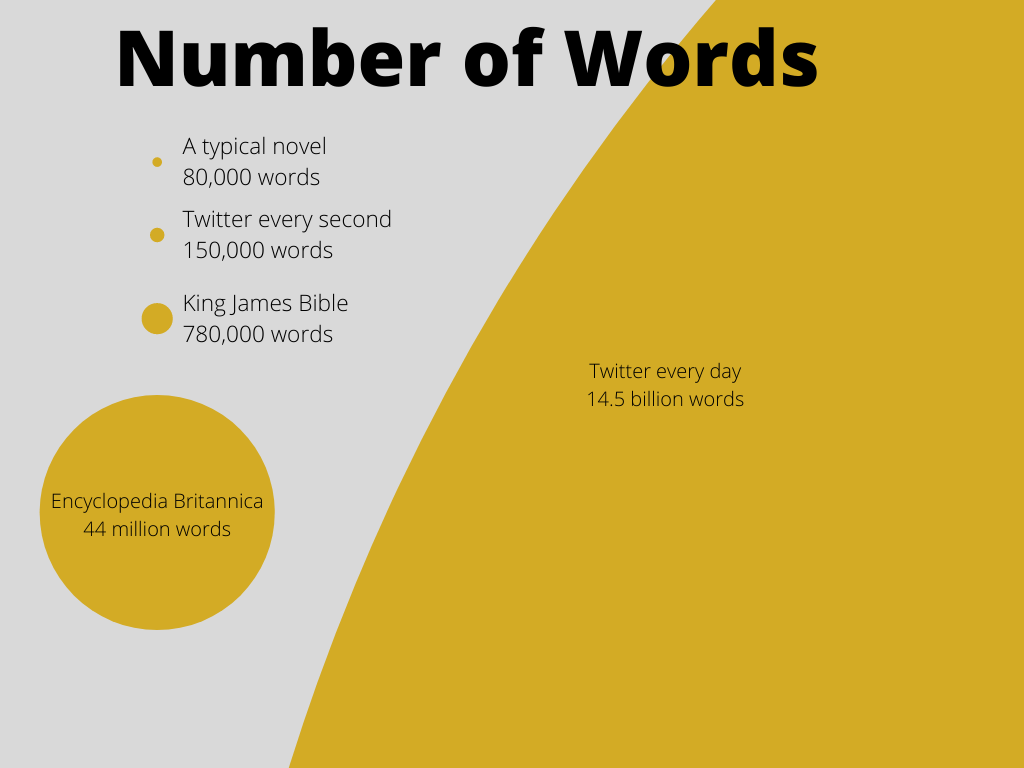 twitter scale comparison of number of words