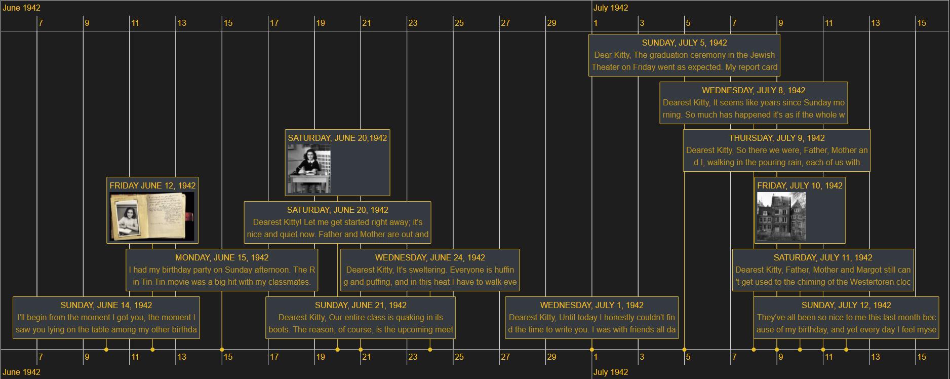 anne frank diary timeline