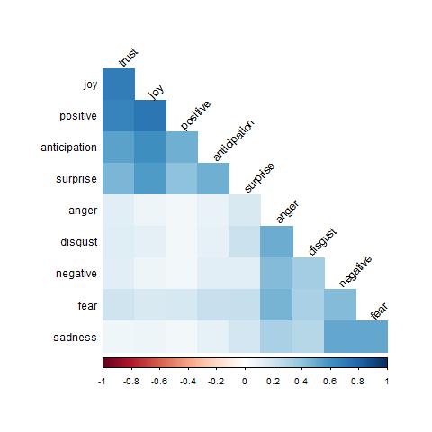 twitter tweet journaling sentiment analysis correlation