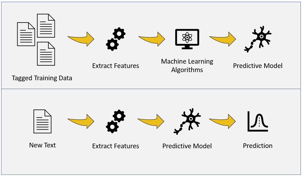 machine learning model training diagram