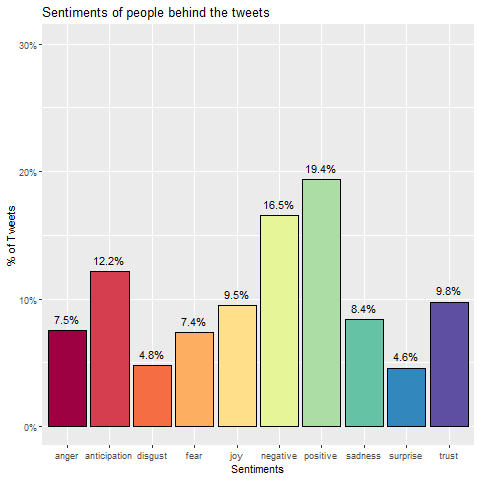 twitter tweet journaling sentiment analysis
