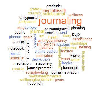 tweet hashtag word cloud journaling