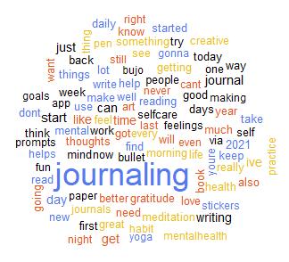tweet word cloud journaling