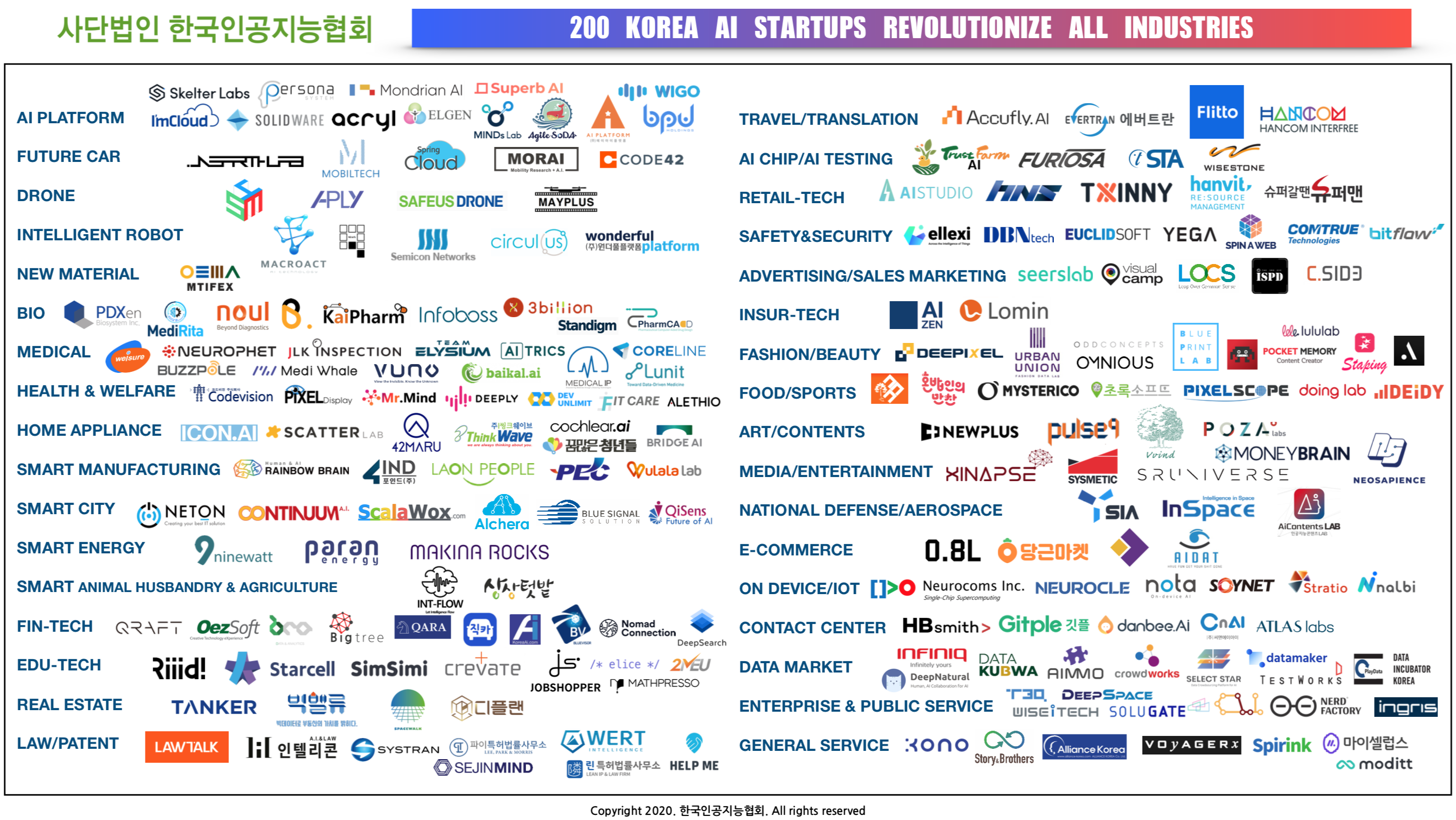 200-korea-ai-startups-by-2020