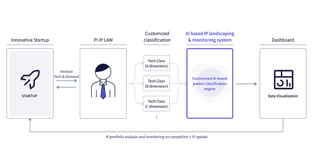 PI IP LAW's AI-based Patent Analysis and Monitoring Service Selected for '2020 AI Voucher Project'