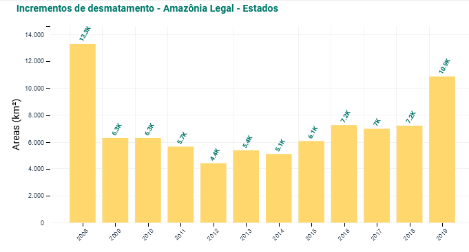Incrementos de desmatamento - Amazônia Legal - Estados | Fonte: Inpe http://terrabrasilis.dpi.inpe.br/app/dashboard/deforestation/biomes/legal_amazon/increments
