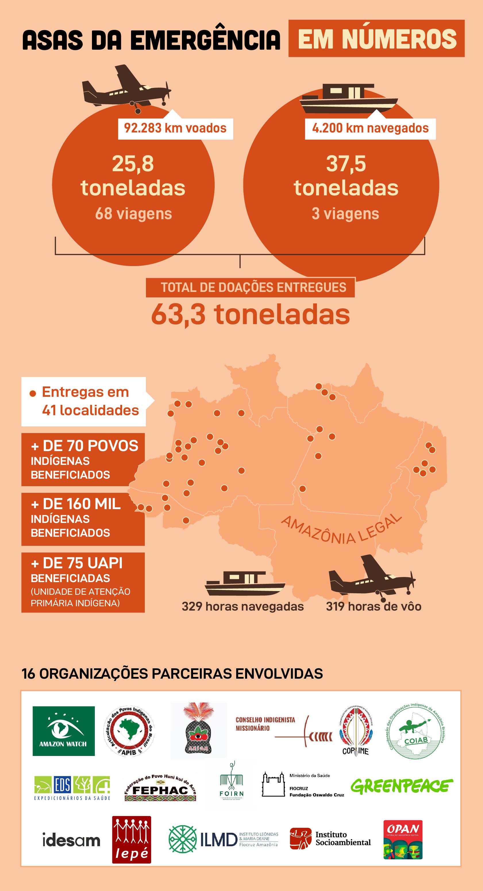 Asas da Emergência em números