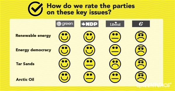 A chart rating the parties on four policy areas