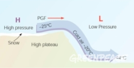 PGF stands for pressure gradient force.