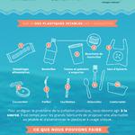 COMMUNIQUÉ: Nestlé, Tim Hortons et PepsiCo parmi les plus grands pollueurs plastiques au Canada