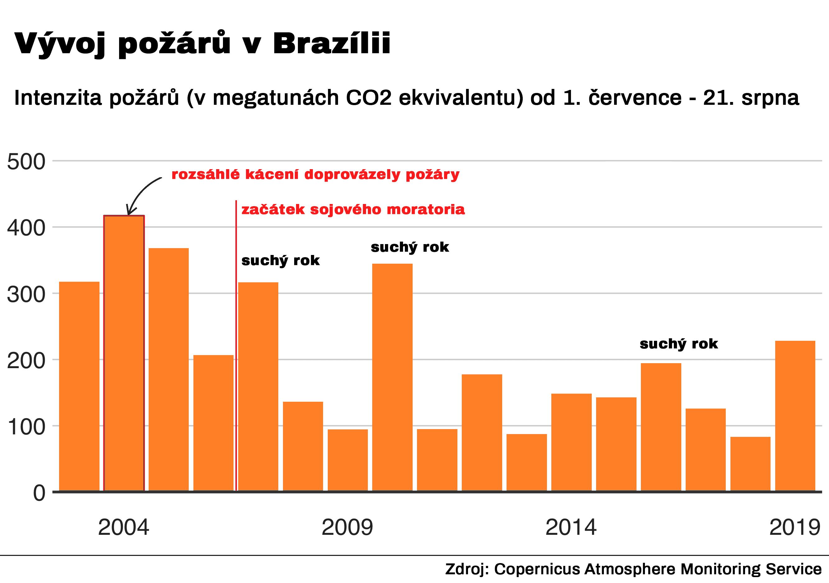 připojte Brazíliipřipojte auto k domácímu přijímači