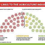Out of Balance – industry links in the European Parliament AGRI committee