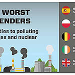 EXPOSED: €58 billion in hidden subsidies for coal, gas and nuclear