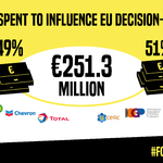 Big oil spent over €250 lobbying the EU