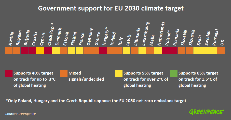 Government support for EU 2030 climate target