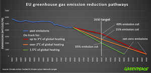 EU greenhouse gas emissions reduction pathways