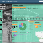 Datastudio Dashboards : Insights Strategy, Best practice and Templates from GPCA
