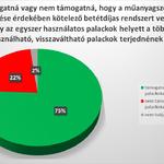 A budapestiek háromnegyede betétdíjas palackokat használna