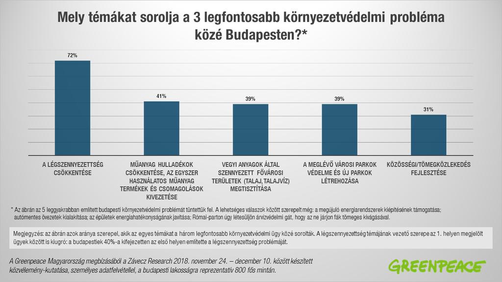 91203643ff A budapestiek 72 százaléka sorolta a légszennyezettséget a három  legfontosabb környezetvédelmi probléma közé Budapesten. A válaszadók 40  százaléka továbbá ...