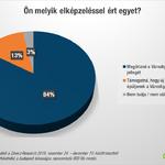 A budapestiek négyötödének véleménye három éve változatlan: ne kerüljenek múzeumok a Városligetbe