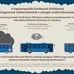 Jelentős nitrogén-dioxid-szennyezettség a buszmegállókban