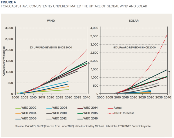 Breaking Renewable Energy myths - Greenpeace India
