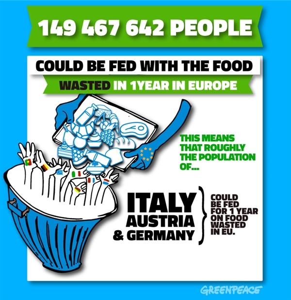 149,467,642 people could be fed with the food wasted in 1 year in Europe.