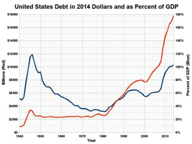 "Since 1980, the US economy and ""oil boom"" has been fueled by debt. Chart by Pedro Pietro with data from World Bank."