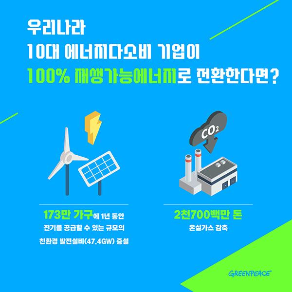 기업이 100% 재생가능에너지로 전환하면?
