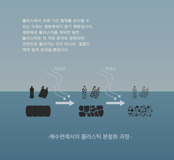 """이상윤 작가의 작품 """"모두의 해양 쓰레기 스프"""" 중 일부 / 크리에이티브 커먼즈 저작자표시-비영리-변경금지 4.0 국제 라이선스에 따라 이용할 수 있습니다."""