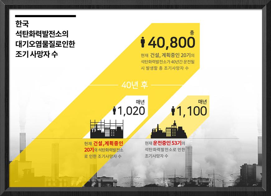 한국 석탄화력발전소의 대기오염물질로 인한 조기사망자 수