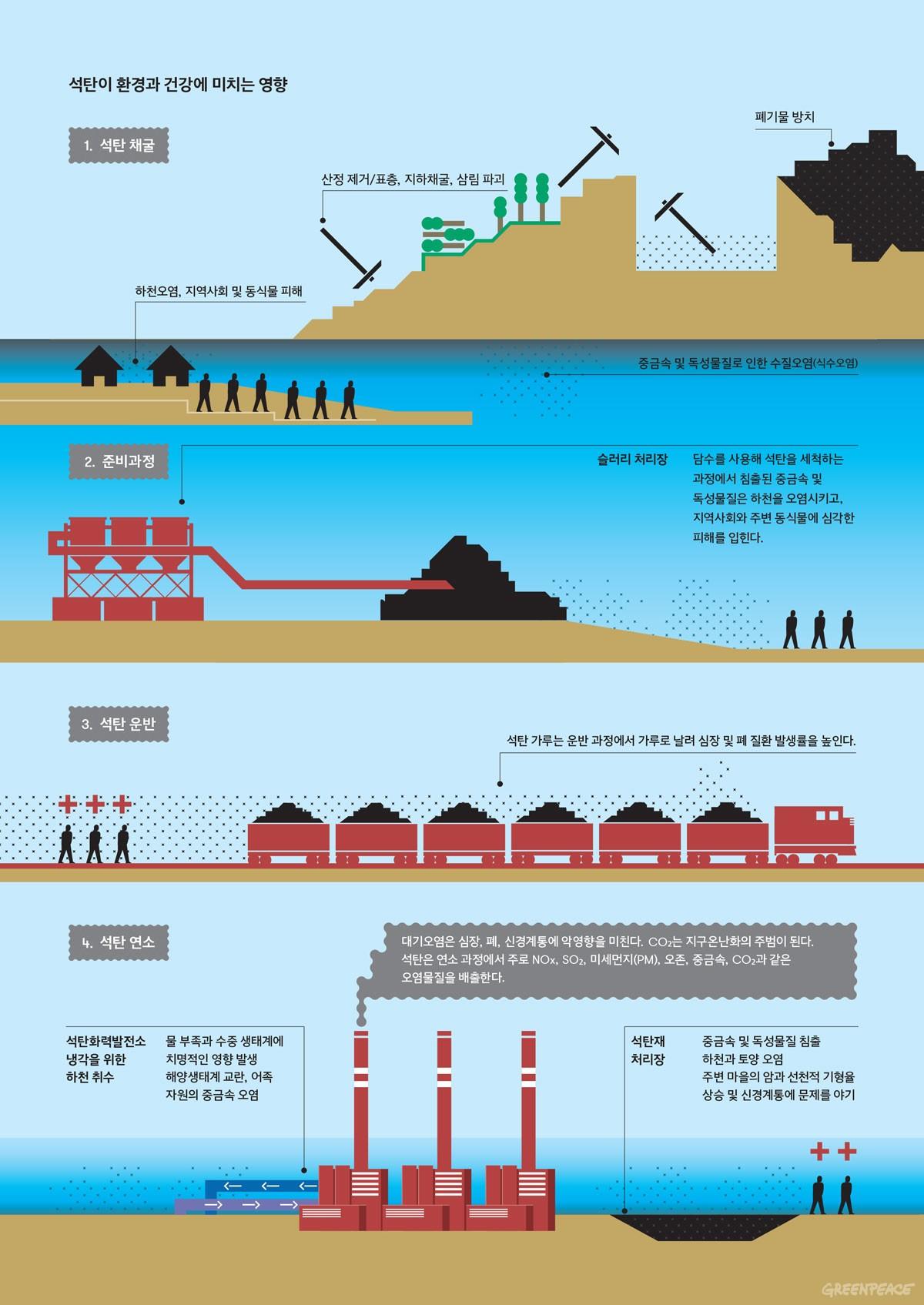 석탄이 환경과 건강에 미치는 영향