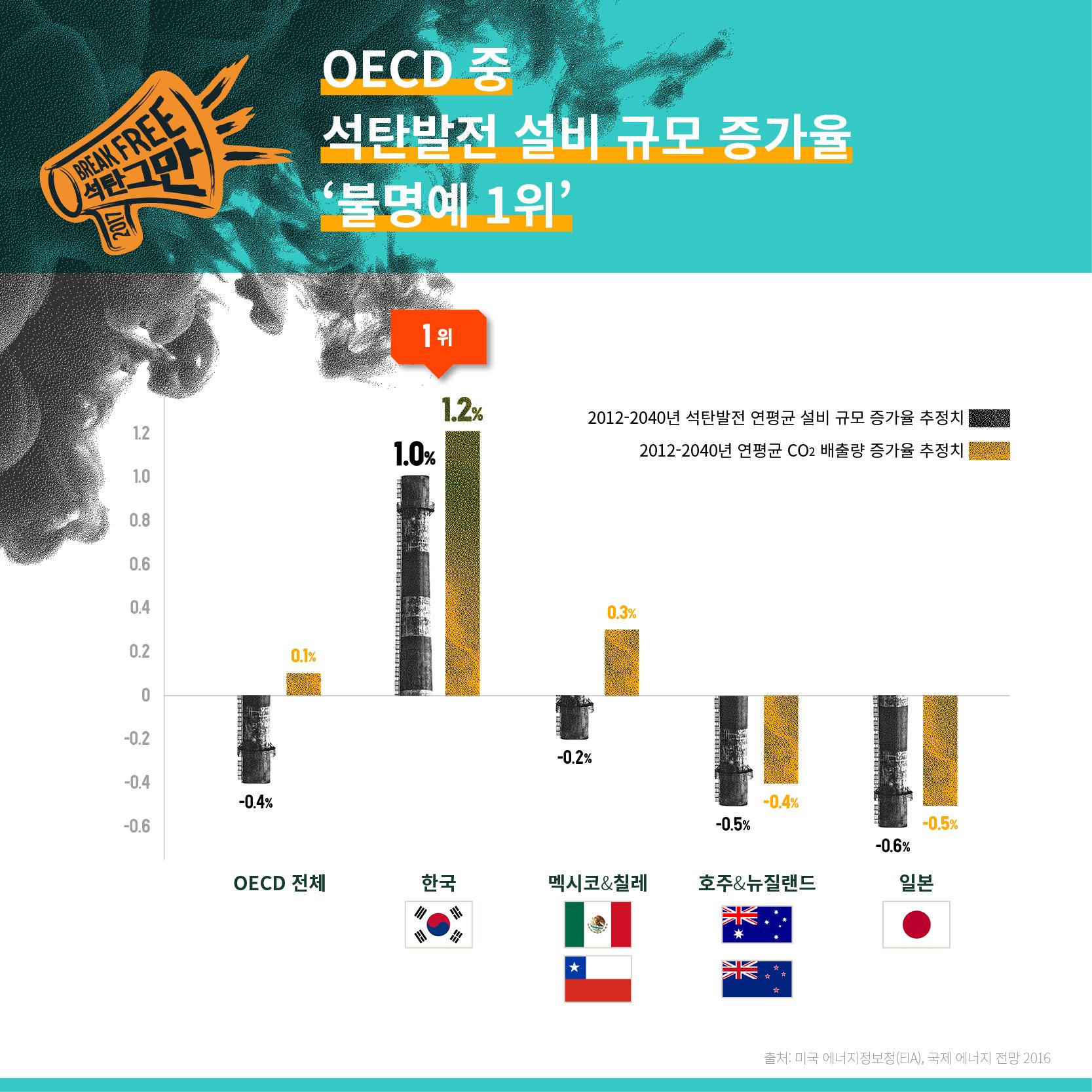 OECD 중 석탄발전 설비 규모 증가율 '불명예 1위'