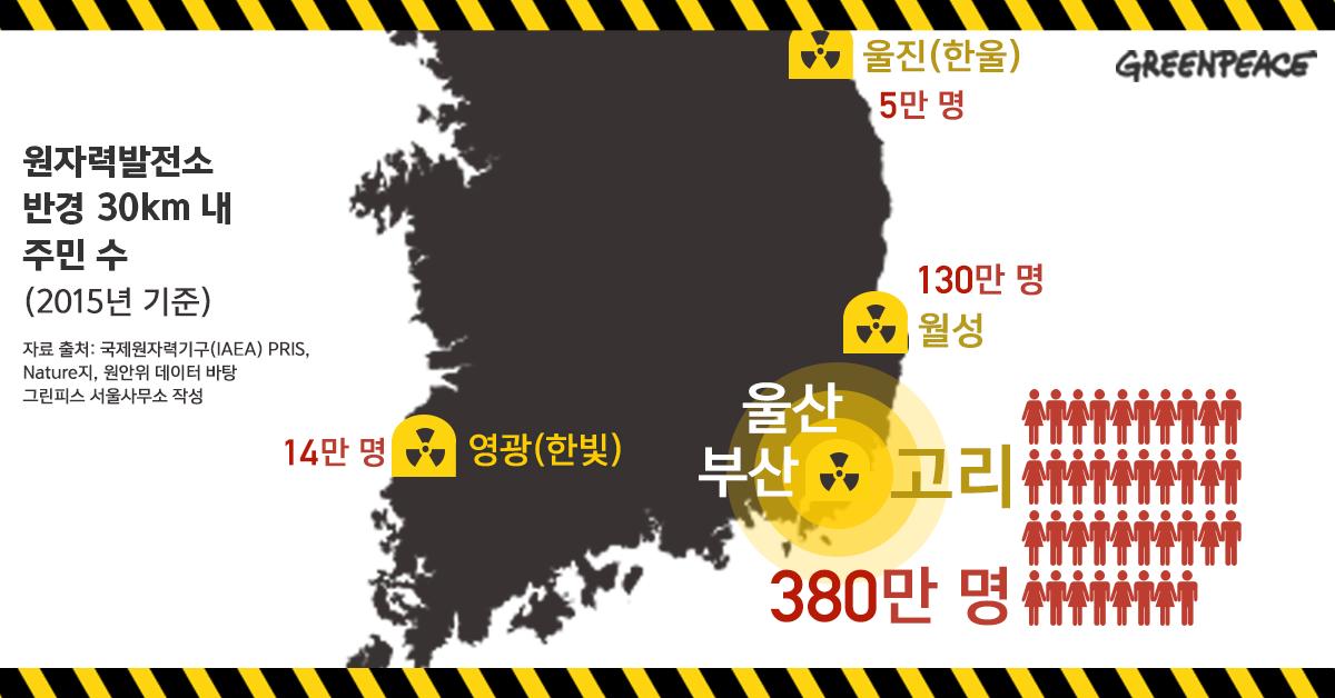 국내 원전 단지 반경 30km 내 주민 수