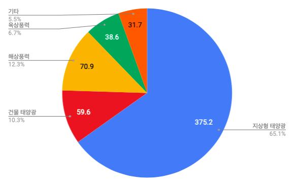 한국 재생가능에너지 발전원의 시장잠재량과 우리나라 한 해 전력사용량(2017 기준) 대비 비중 (자료출처: 에너지경제연구원(2019), 한국에너지공단(2018), 전력통계시스템(2019) *단위: TWh)