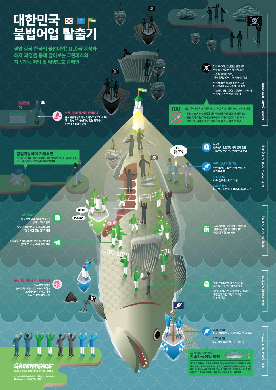 원양 강국 한국의 불법어업(IUU)국 지정과 해제 과정을 통해 알아보는 그린피스의 지속가능 어업 및 해양보호 캠페인