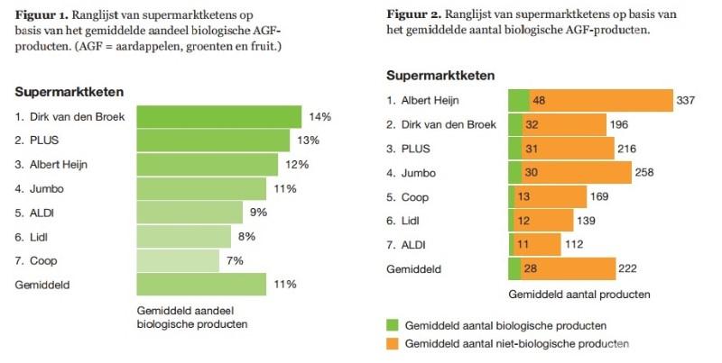 Figuur 1 en 2 Grote supermarkt biocheck 2017