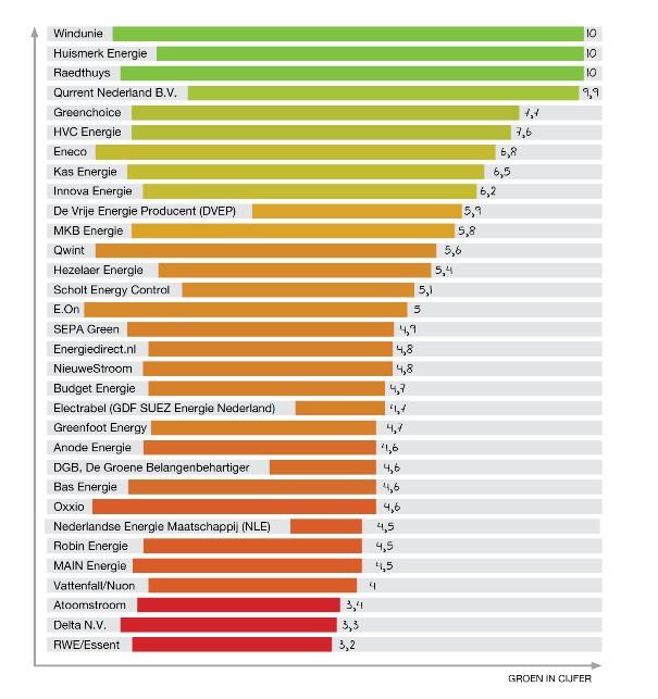 De groene ranglijst van stroomleveranciers