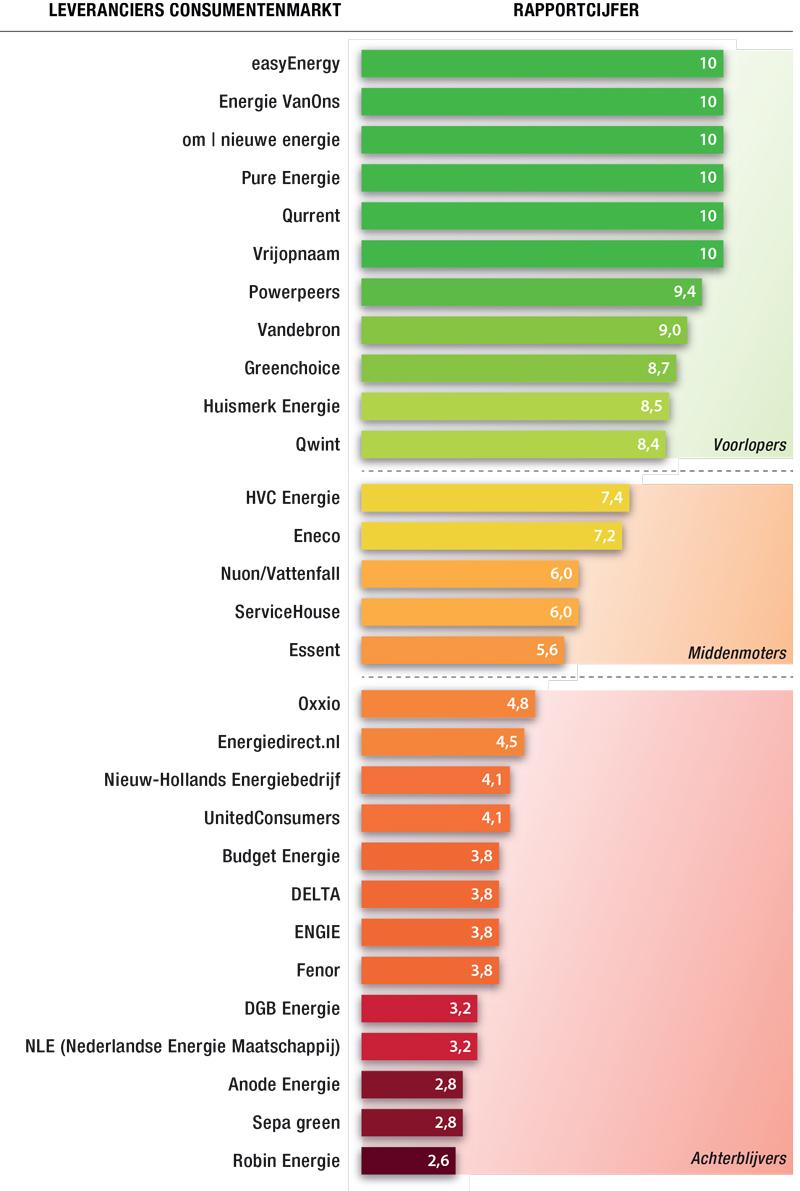energie eigen huis of consumentenbond