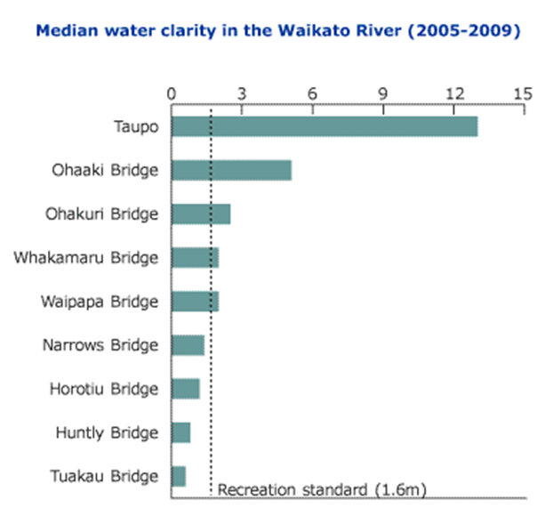 Median water clarity in Waikato River (Waikato Regional Council)