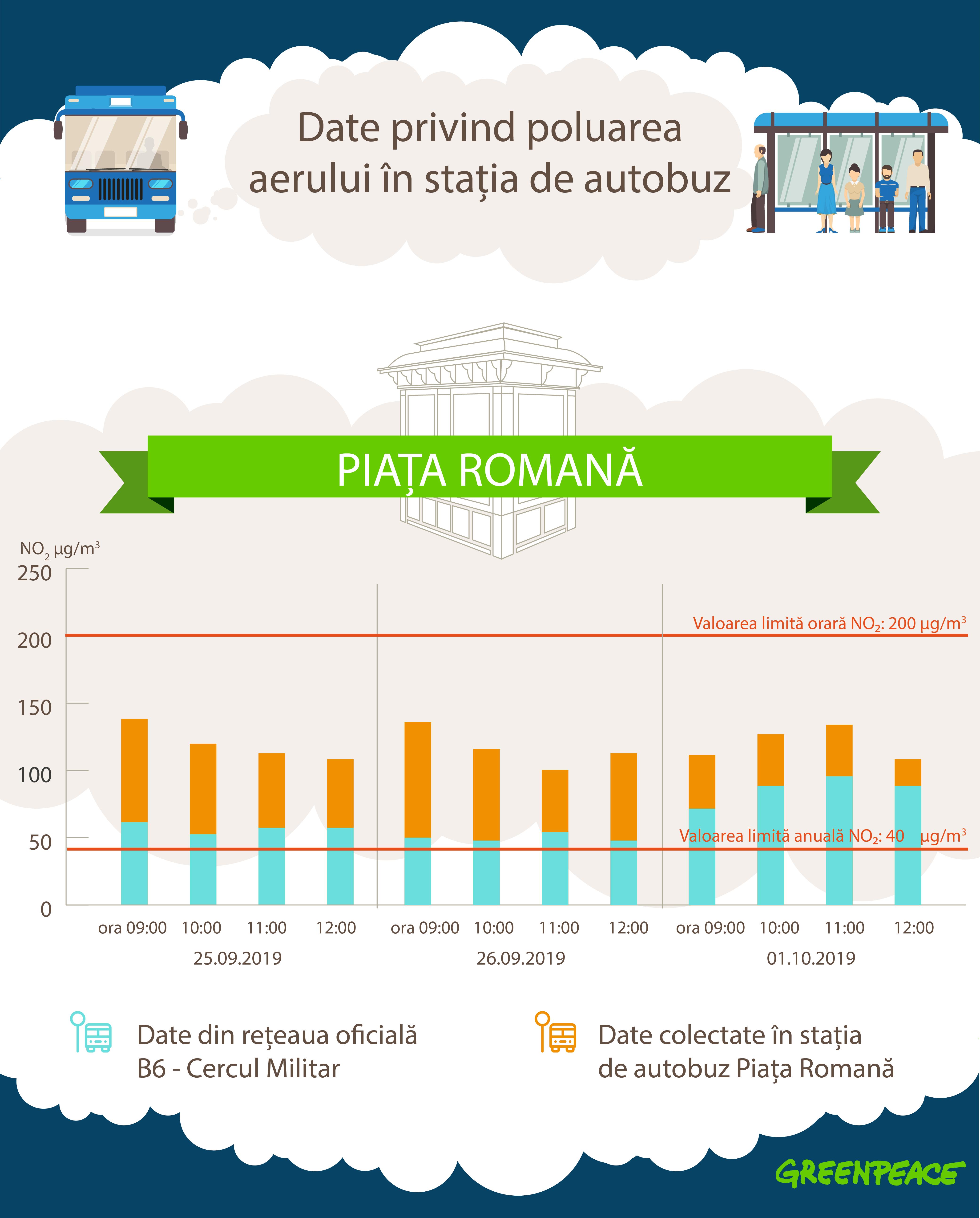 Poluarea aerului subestimată în București