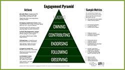 ''Engagement Pyramid' Handout Thumbnail