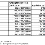 Banken finanzieren fossile Brennstoffe mit 1,9 Billionen US-Dollar – seit dem Pariser Klimaabkommen
