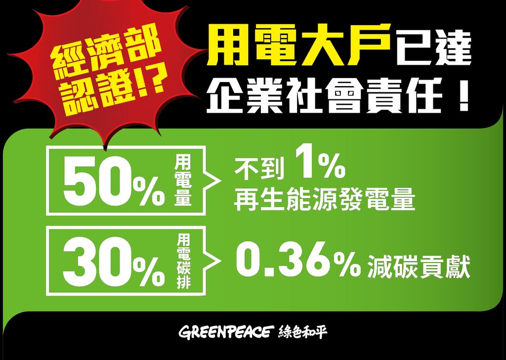 經濟部現行草案要求用電大戶極低的減碳與再生能源量,和用電量不成比例。