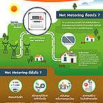 แสงอาทิตย์ทำเงินกับระบบ Net Metering