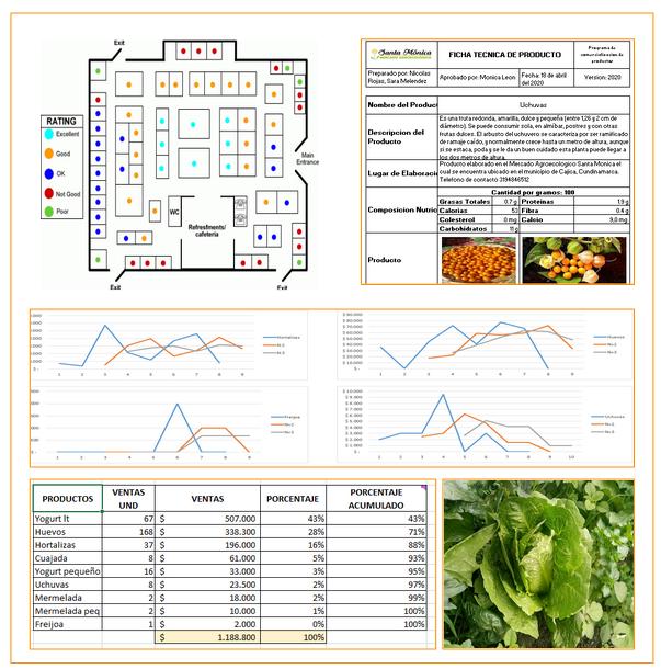 Hoja de resumen Mercado Agroecológico Santa Mónica 2020-I