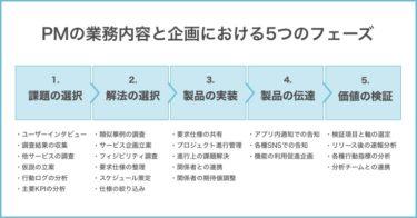 PdMの業務内容と企画における5つのフェーズ