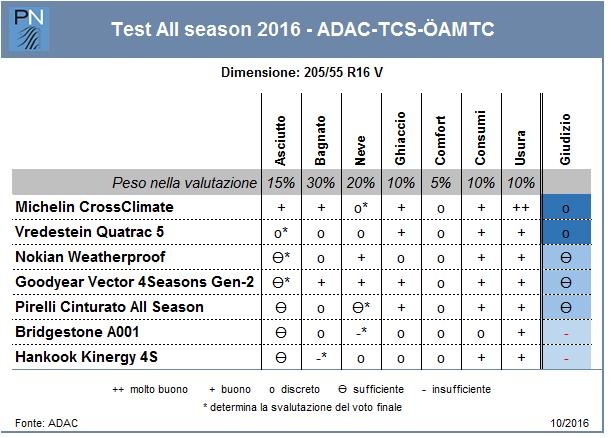 test adac tcs amtc gli all season non convincono 3. Black Bedroom Furniture Sets. Home Design Ideas